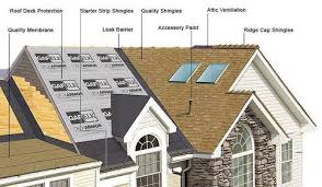 Free Estimates For Roofing by Free Estimates Rcv Roofing Roof Contractors Indiana