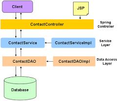 tutorial java spring hibernate hibernate in spring mvc where to catch database exceptions