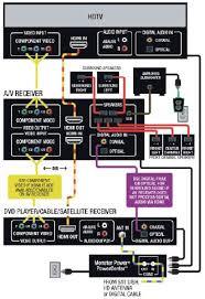 av receiver diagram