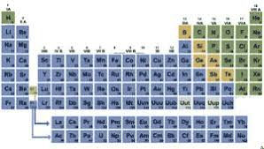 N On The Periodic Table Quia General Chemistry Periodic Table And Periodic Trends