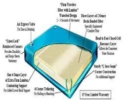 waterbed mattress stylish softside single full motion waterbed
