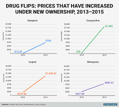 Template Letters On Announcing A Price Decrease Or Increase Generic Drug Pricing Monopoly Problem Business Insider