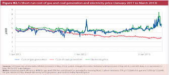coal to gas fuel switching in the uk the role of carbon pricing