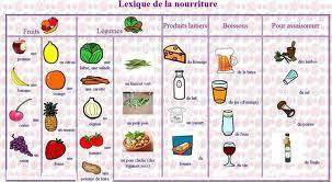 vocabulaire cuisine la nourriture et les repas le coin de français