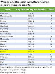 which state has the lowest cost of living hawaii non governmental workers receive lowest pay in usa hawaii