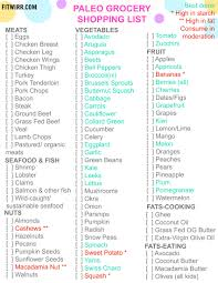paleo diet food list what to eat and not to eat paleo diet