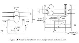 generator differential protection system assignment point