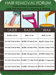 how much does laser hair removal cost on back the cost of laser hair removal re salon med spa charlotte nc