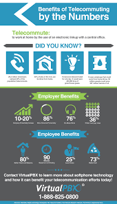 employee benefits of telecommuting with voip