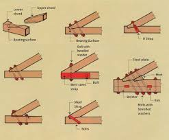 All Common Types Of Wood Joints And Their Variations by Architectural Roof Trusses Wood Solutions