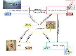 formulation of immediate response and evacuation strategies