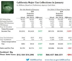 california state tax table 2016 january 2017 state tax collections econtax blog