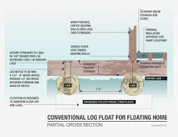 inspecting floating homes internachi