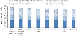 energy poverty china index based comprehensive evaluation