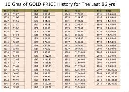gold price for last 86 years in india