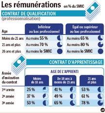 salaire apprenti cap cuisine formation en alternance alternance formation le parisien