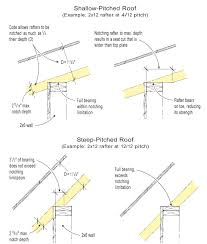 Typical Seating Height by Sizing The Birdsmouth Jlc Online Framing Roofing