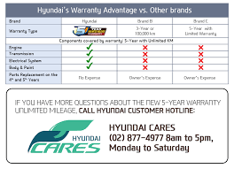 hyundai accent warranty warranty