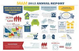free annual report template non profit free non profit annual report template and mam 2012 annual report