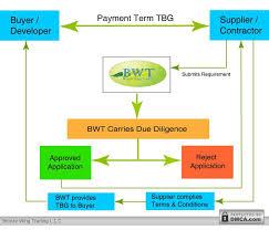 bid bond tender bond guarantee tbg bronze wing trading import letter of