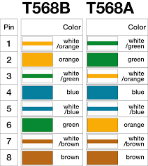 emejing color code for ethernet images image wire showy network
