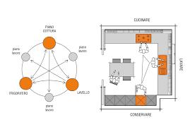 taille plan de travail cuisine profondeur standard plan de travail cuisine quelle hauteur plan