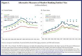 society china shadow the growth of shadow banking imf