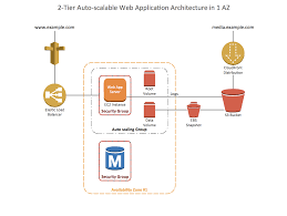 architecture web application architecture diagram room design