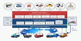 lexus rx 400h versicherung toyota vereinfacht car sharing priusforum