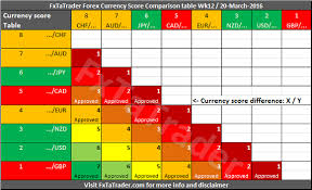 forex pairs correlation table forex pairs strength and comparison week 12 investing com