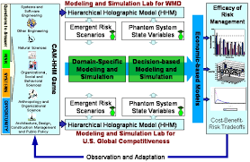 phantom system models for emergent multiscale systems journal of
