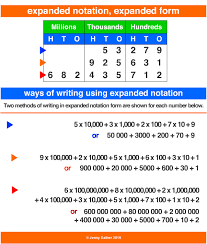 numbers in expanded form expanded notation a maths dictionary for reference by