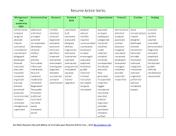 Best Words To Use In A Resume by Resume Action Verbs Printable Chart From Resume Bear Application