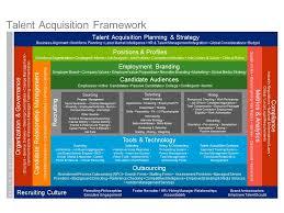 talent acquisition manager job description resume templates