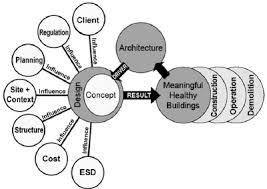 A current conceptual design process model  Download Scientific Diagram