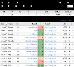 russia premier league table dinamo moscow ska energia khabarovsk premier league russia 14