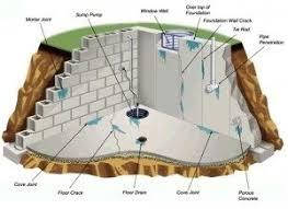 sump pump repair and installation contractors 347 252 6318