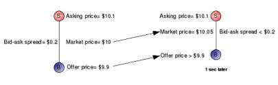 bid ask significato spreads ask y bid mejor broker n盧1 en 2018 comparativa