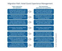 experience management new definitive resource helps hoteliers