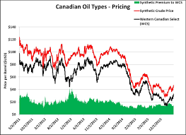 light sweet crude price how suncor has become the king of canadian oil sands oilprice com