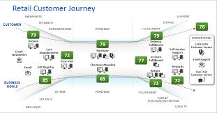 Customer Journey Mapping Image Result For Customer Journey Mapping Awareness Consideration