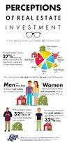 perceptions of real estate investment infographic