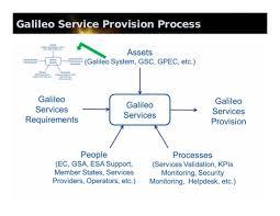 Galileo Help Desk Galileo Space Horizons2014 Lisi V01