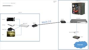 my moca 2 0 actiontec ecb6200 review finally a good alternative