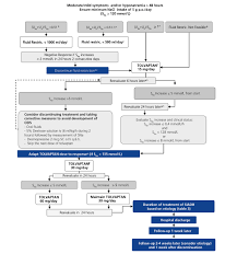 treatment of hyponatremia induced by the syndrome of inappropriate
