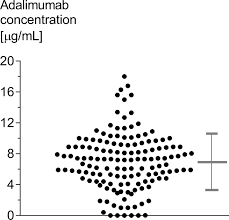 successful reduction of overexposure in patients with rheumatoid