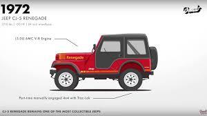 renegade jeep wrangler watch the jeep wrangler evolve from war machine to rock crawler