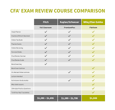 new wiley introduces the ultimate cfa review course
