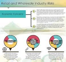 wholesale and retail business risks captive insurance capstone