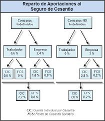 calculadora de finiquito en chile cálculo del seguro de cesantía el blog de laudus erp